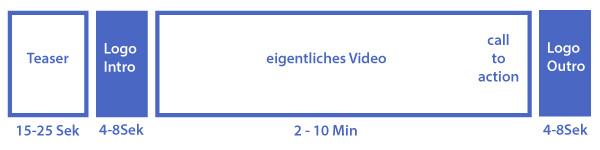 Grafik einer Youtube Videostruktur mit Youtube Intro